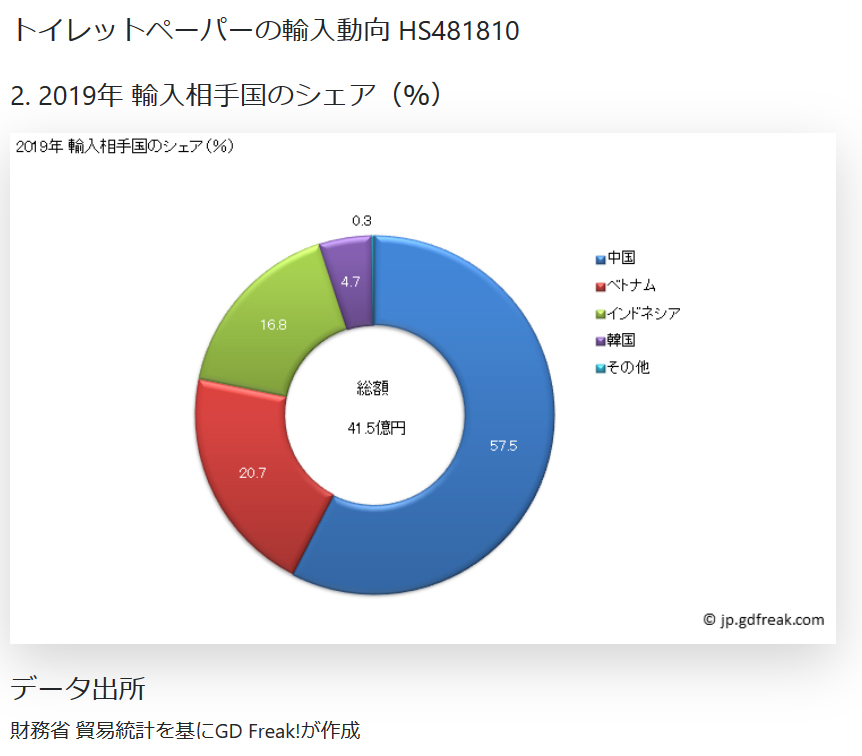 日本トイレットペーパー輸入比率