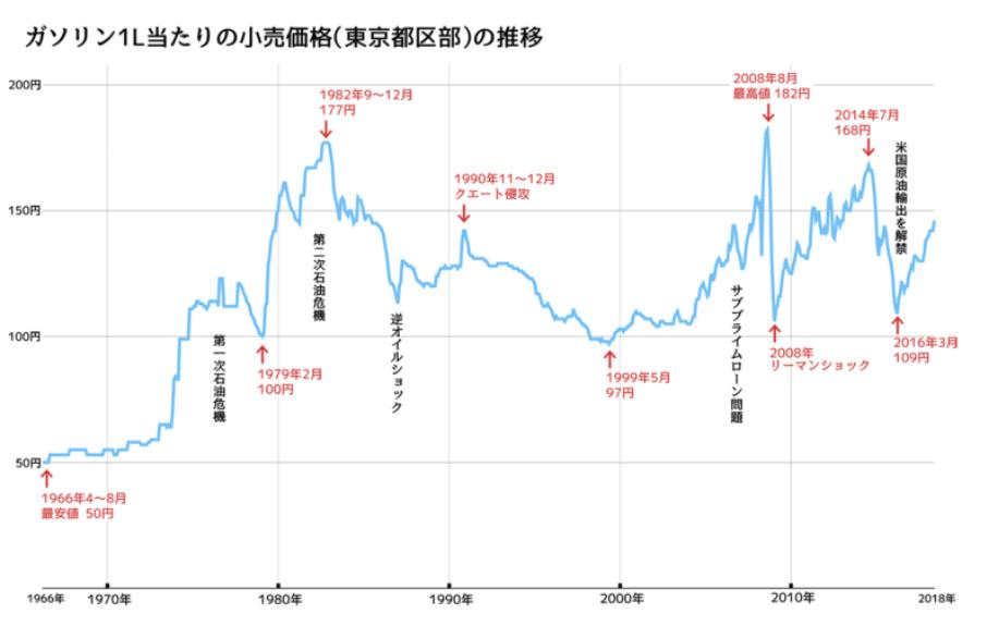 ガソリン価格のグラフ
