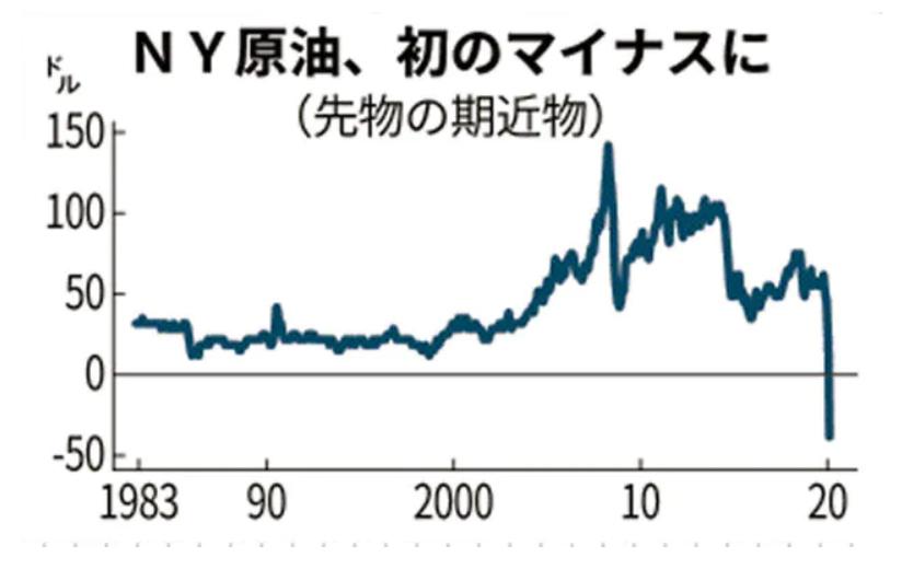 原油価格マイナスのグラフ